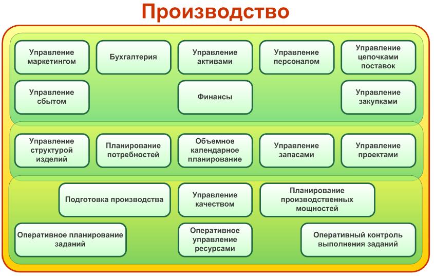 Структура автоматизации