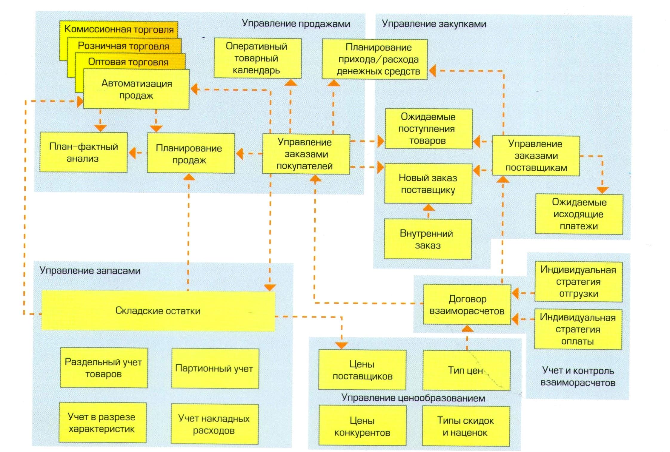 Три наиболее популярные схемы управления асинхронным 39